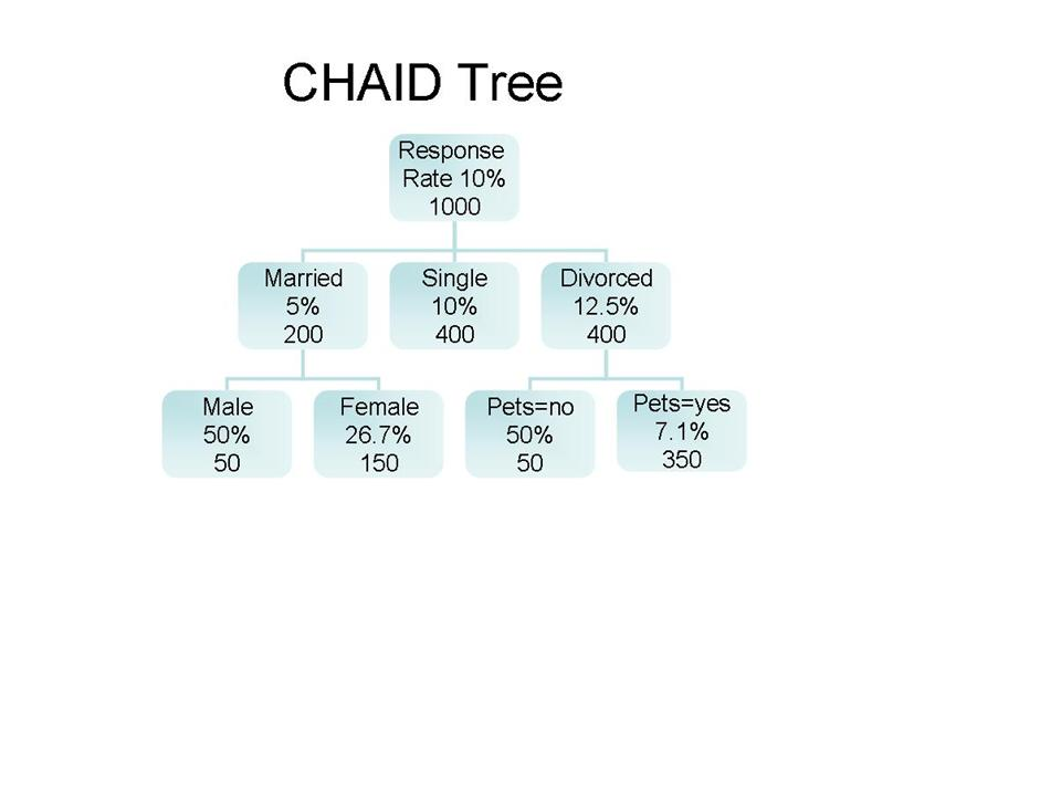 CHAID Tree